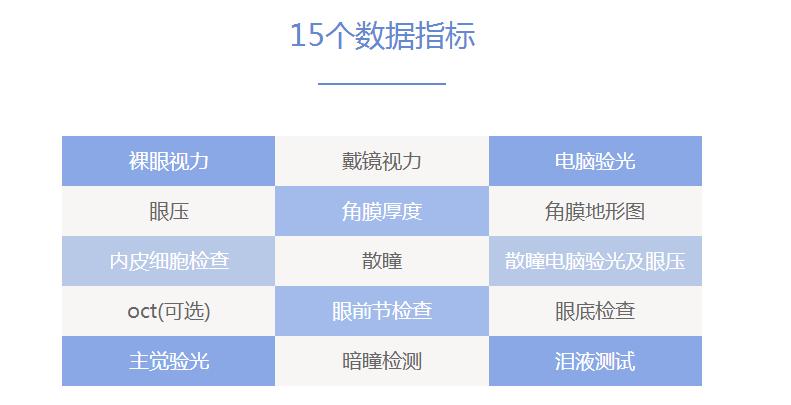 深圳希玛眼科医院术前检查15个数据指标