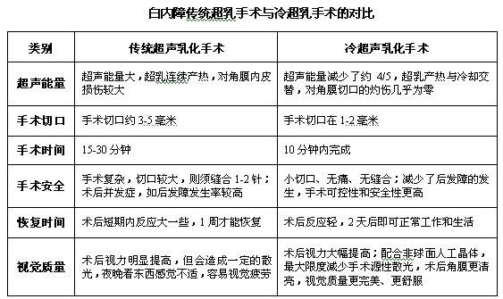 深圳白内障手术的费用是多少