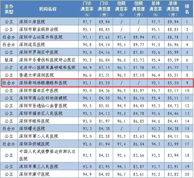 【卫计委】2015年第四季度全市117家医院满意度调查结果!