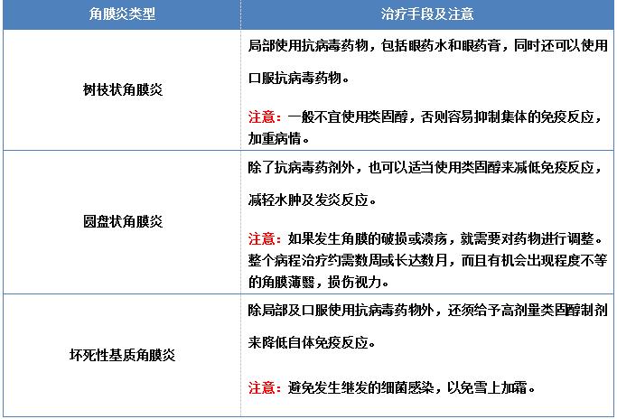 争议:病毒性角膜炎是否传染