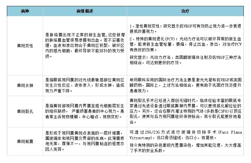 深圳希玛林顺潮眼科医院:黄斑病变的表现与治疗
