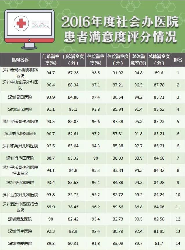 希玛眼科获评为2016年深圳市医疗满意度第一!