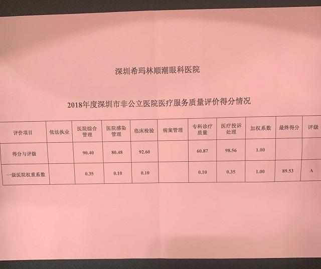 深圳希玛眼科荣获2018年度医疗服务质量A级单位2